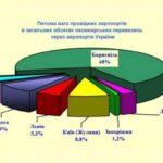 Пассажиропоток аэропорта Борисполь вырос на внутренних и международных линиях